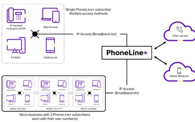 Phoneline+: The Easy to Use Phoneline Replacement