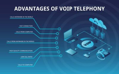 10 Reasons Why You Should Switch to A Cloud-Based Phone System